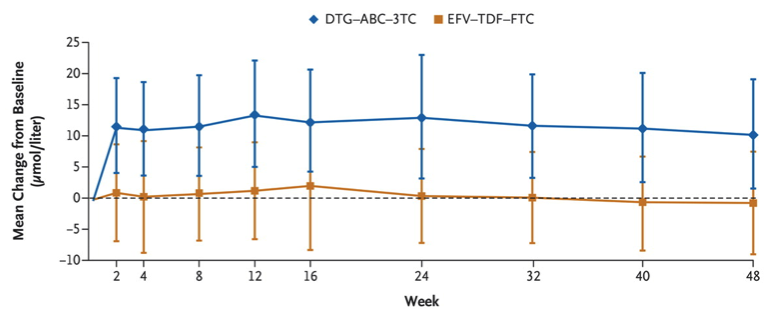 This graph shows the mean change from baseline in serum creatinine levels for the two arms dolutegravir plus abacavir-lamivudine and efavirenz-tenofovir DF-emtricitabine. The I bars indicate 1 standard deviation. To convert the values for creatinine to milligrams per deciliter, divide by 88.4.<div>Source: Walmsley SL, Antela A, Clumeck N, et al. Dolutegravir plus abacavir-lamivudine for the treatment of HIV-1 infection. N Engl J Med. 2013;369:1807-18.