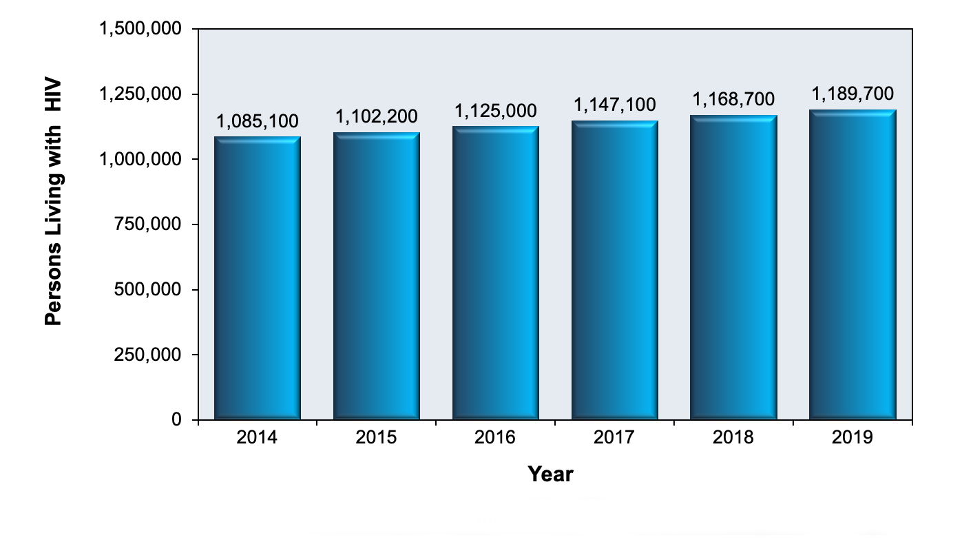 This graph shows CDC estimates for persons ≥13 years old with diagnosed or undiagnosed HIV in the United States during the years 2014 through 2018. These numbers estimate the HIV prevalence.<div>Source: Centers for Disease Control and Prevention. Estimated HIV Incidence and Prevalence in the United States, 2014–2018. HIV Surveillance Supplemental Report. 2020;25(No. 1):1-77. Published May 2020.</div>
