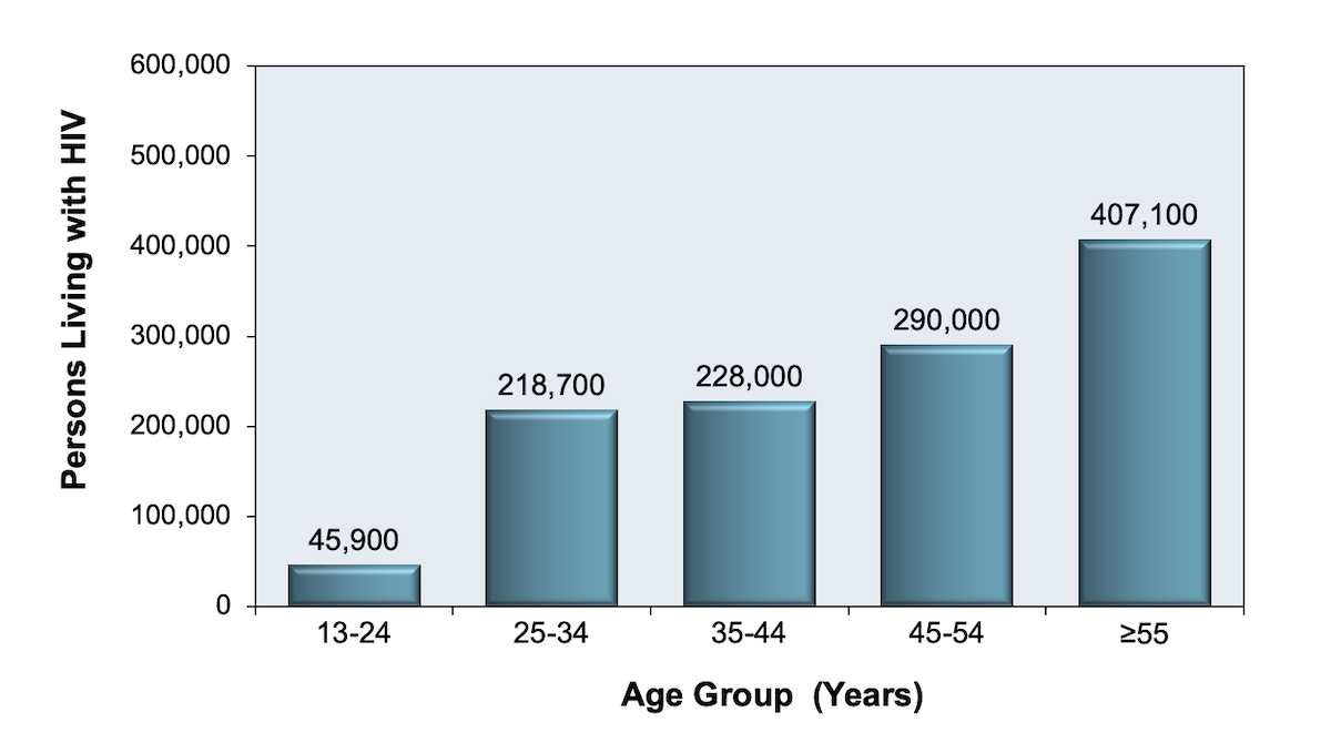 This bar graph shows the breakdown by age categories (in years) for persons ≥13 years old with diagnosed or undiagnosed HIV in the United States in 2018.<div>Source: Centers for Disease Control and Prevention. Estimated HIV Incidence and Prevalence in the United States, 2014–2018. HIV Surveillance Supplemental Report. 2020;25(No. 1):1-77. Published May 2020.</div>