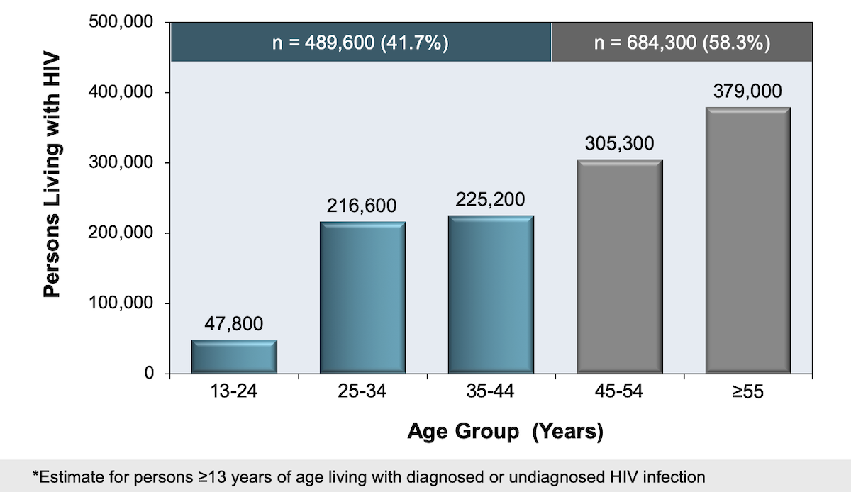 This bar graph shows that approximately 58% of persons ≥13 years old with diagnosed or undiagnosed HIV in the United States in 2018 were 45 years of age or older.<div>Source: Centers for Disease Control and Prevention. Estimated HIV Incidence and Prevalence in the United States, 2014–2018. HIV Surveillance Supplemental Report. 2020;25(No. 1):1-77. Published May 2020.</div>