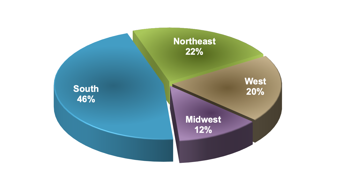 This pie chart shows the geographic region of residence for persons living with diagnosed or undiagnosed HIV infection. Persons living in the South account for 45% of all people living with diagnosed and undiagnosed HIV in the United States.<div>Source: Centers for Disease Control and Prevention. Estimated HIV Incidence and Prevalence in the United States, 2010–2016. HIV Surveillance Supplemental Report. 2019;24(No. 1):1-89. Published February 2019.</div>