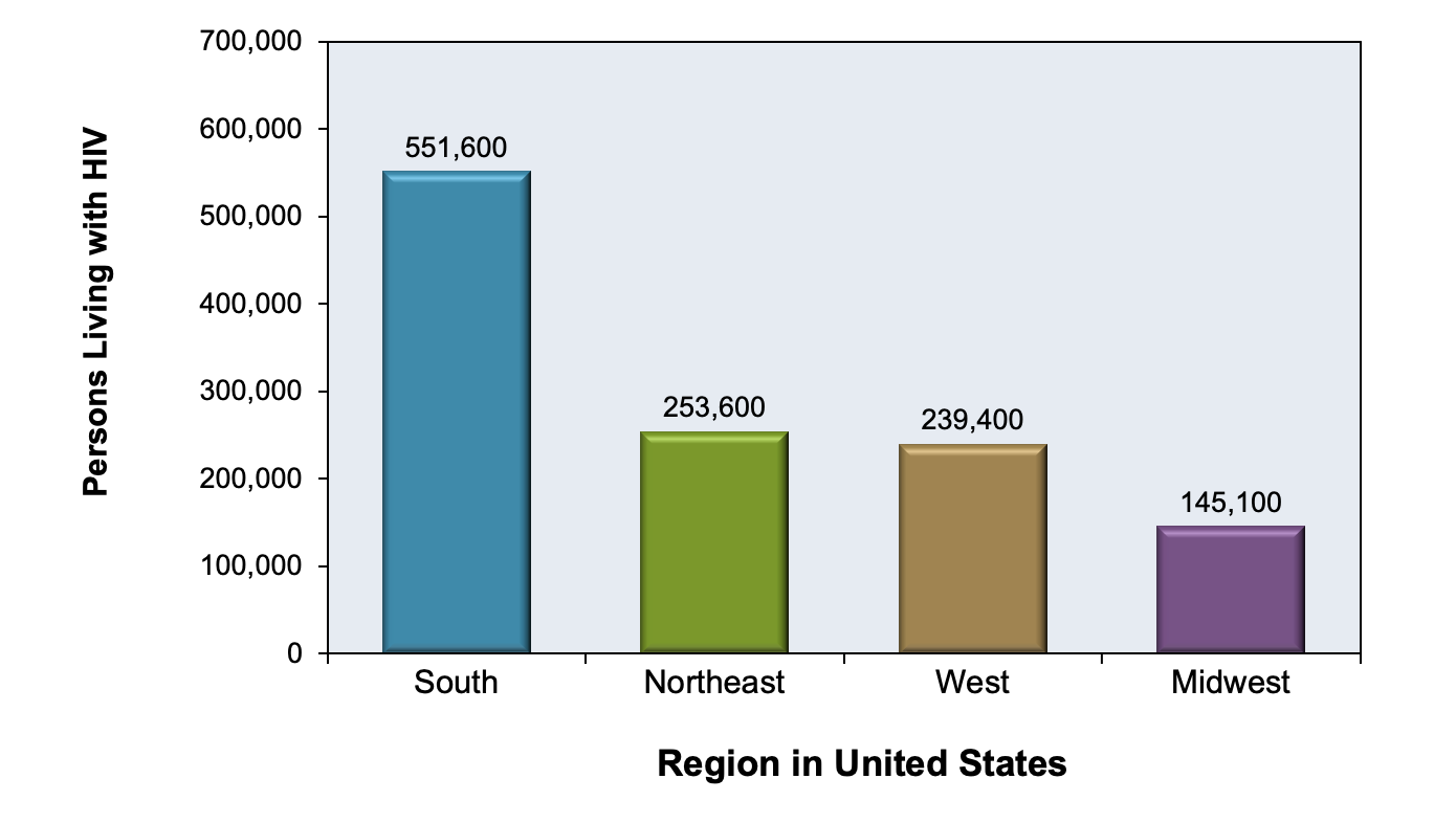 This graph shows that at year-end 2018, more persons with diagnosed or undiagnosed HIV resided in the South than any other region of the United States.<div>Source: Centers for Disease Control and Prevention. Estimated HIV Incidence and Prevalence in the United States, 2014–2018. HIV Surveillance Supplemental Report. 2020;25(No. 1):1-77. Published May 2020.</div>