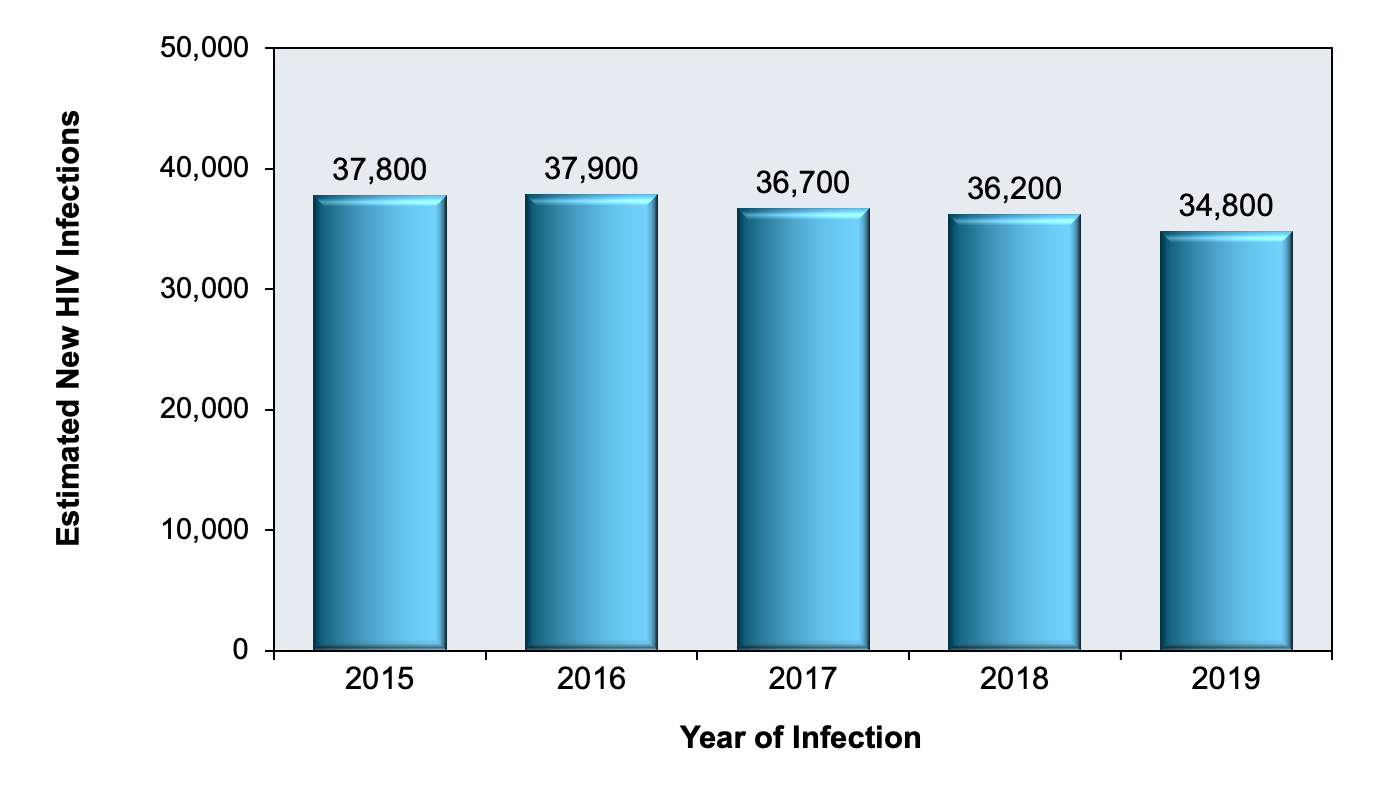 Investigators from the Centers for Disease Control and Prevention incorporated data from the HIV case surveillance system and CD4 cell count test results to estimate the HIV incidence in the United States.<div>Source: Centers for Disease Control and Prevention. Estimated HIV Incidence and Prevalence in the United States, 2014–2018. HIV Surveillance Supplemental Report. 2020;25(No. 1):1-77. Published May 2020.</div>