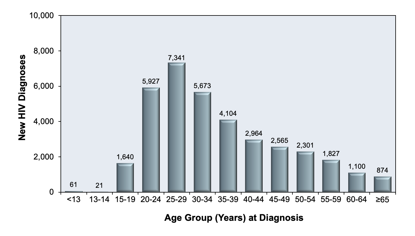 As shown in this graphic the highest number of persons newly diagnosed with HIV in 2018 were between 20 and 35 years of age.<div>Source: Centers for Disease Control and Prevention. Diagnoses of HIV infection in the United States and dependent areas, 2018 (Updated). HIV Surveillance Report, 2020; vol. 31:1-119. Published May 2020.</div>