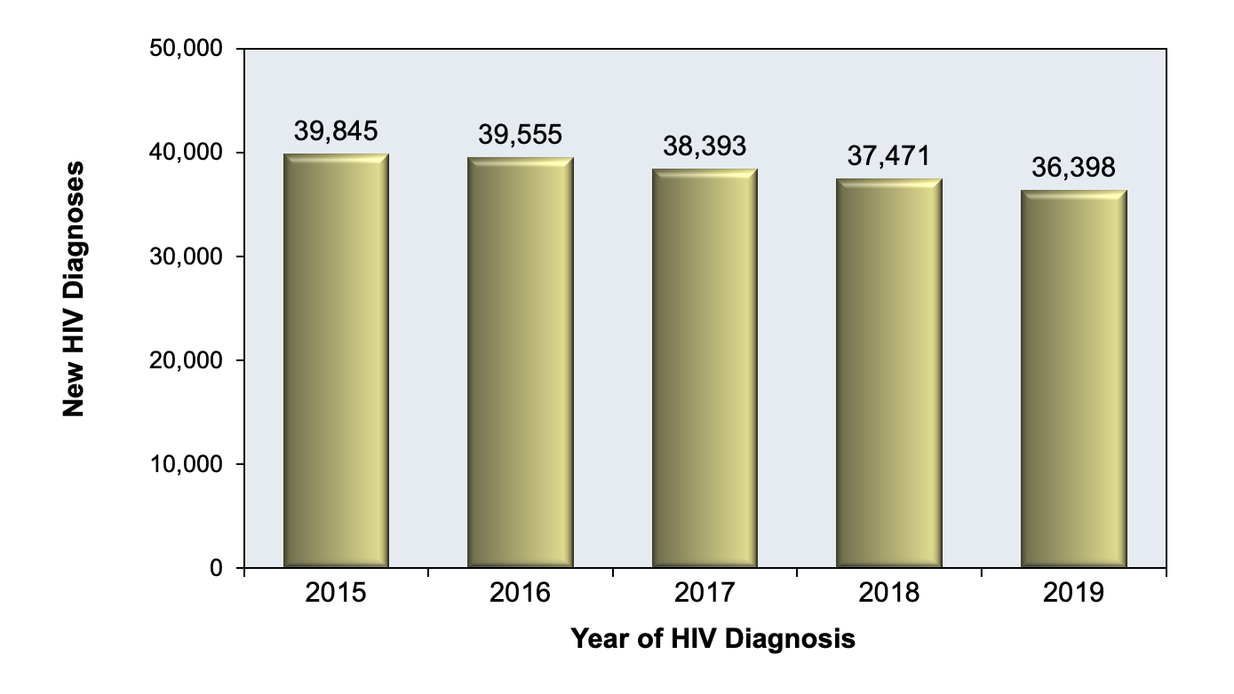 <div>Source: Centers for Disease Control and Prevention. Diagnoses of HIV infection in the United States and dependent areas, 2018 (Updated). HIV Surveillance Report, 2020; vol. 31:1-119. Published May 2020.</div>