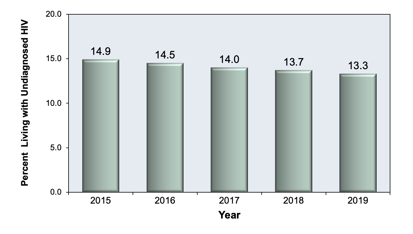 <div>Source: Centers for Disease Control and Prevention. Estimated HIV Incidence and Prevalence in the United States, 2010–2016. HIV Surveillance Supplemental Report. 2019;24(No. 1):1-89. Published February 2019.</div>