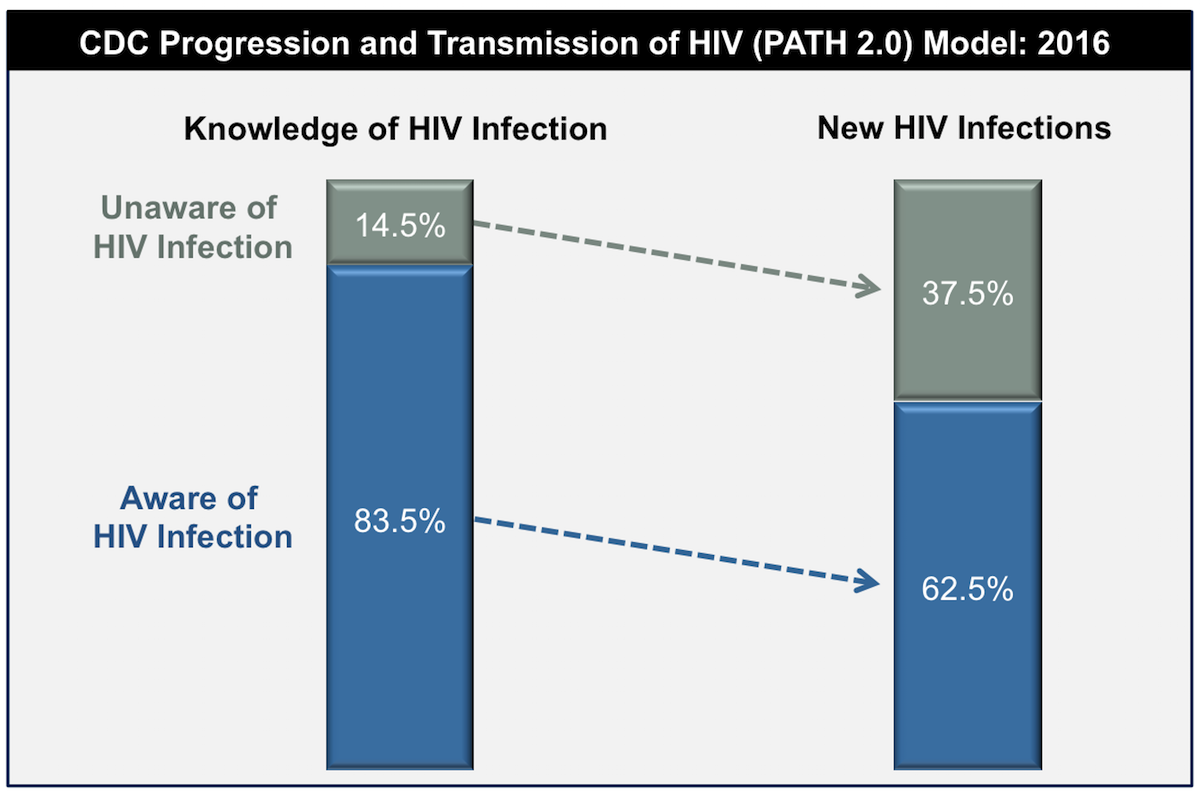 In this Progression and Transmission of HIV (PATH 2.0) model, investigators from the CDC estimated HIV transmissions and transmission rates in the United States in 2016, including stratification based on awareness of HIV infection. As shown, persons unaware of their HIV infection account for a disproportionate percentage of HIV transmissions.<div>Source: Li Z, Purcell DW, Sansom SL, Hayes D, Hall HI. Vital Signs: HIV Transmission Along the Continuum of Care - United States, 2016. MMWR Morb Mortal Wkly Rep. 2019;68:267-72.</div>