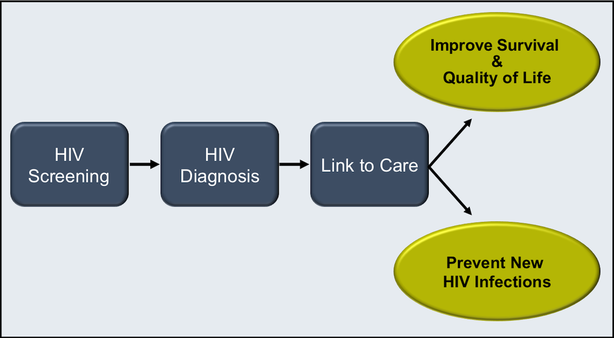 Identifying HIV infections in persons living with HIV has the two-fold benefit of providing treatment for the person infected and reducing transmission of HIV to others by awareness of HIV status and receipt of antiretroviral therapy.<div></div>
