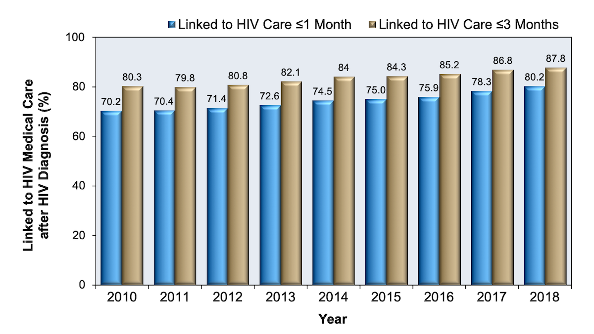 <div>Sources: </br>(1) Centers for Disease Control and Prevention. Monitoring selected national HIV prevention and care objectives by using HIV surveillance data--United States and 6 U.S. dependent areas, 2014. HIV Surveillance Supplemental Report. 2016;21(No. 4):1-87. Published July 2016. </br>(2) Centers for Disease Control and Prevention. National HIV Prevention Progress Report, 2015.</div>