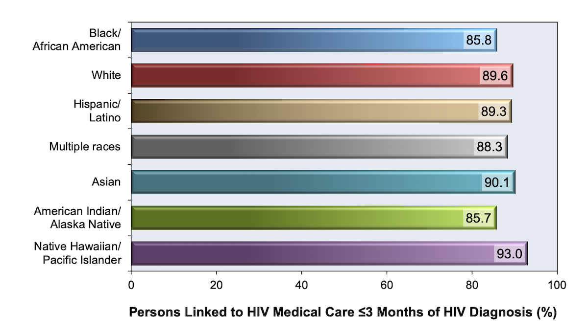 <div>Source: Centers for Disease Control and Prevention. Monitoring selected national HIV prevention and care objectives by using HIV surveillance data--United States and 6 U.S. dependent areas, 2014. HIV Surveillance Supplemental Report. 2016;21(No. 4):1-87. Published July 2016.</div>