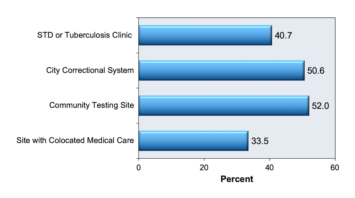 This graphic shows difference in rates of delayed linkage to care (linkage after 3 months) based on site of HIV diagnosis in New York City in 2003.<div>Source: Torian LV, Wiewel EW, Liu KL, Sackoff JE, Frieden TR. Risk factors for delayed initiation of medical care after diagnosis of human immunodeficiency virus. Arch Intern Med. 2008;168:1181-7.</div>