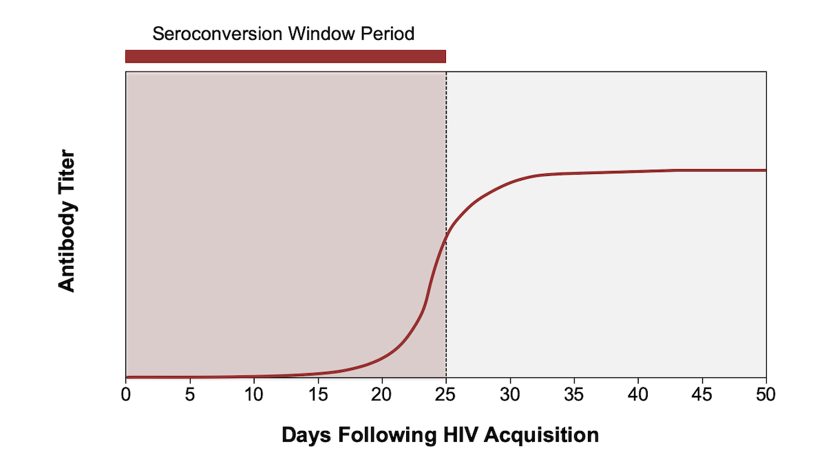 The HIV seroconversion window is the time from acquisition of HIV to time anti-HIV antibodies are detectable.<div>Source: Centers for Disease Control and Prevention and Association of Public Health Laboratories. Laboratory Testing for the Diagnosis of HIV Infection: Updated Recommendations. Published June 27, 2014.</div>