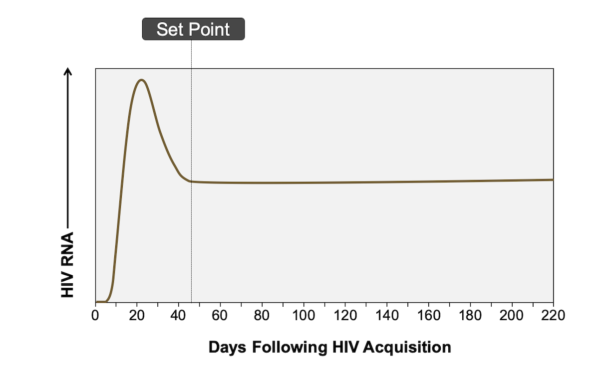 Core Concepts - Acute and Recent HIV Infection - Screening