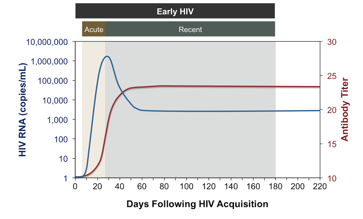 Early HIV infection is the 6-month time period following initial HIV infection. This period encompasses both the acute and recent period.<div>Source: Panel on Antiretroviral Guidelines for Adults and Adolescents. Guidelines for the use of antiretroviral agents in HIV-1-infected adults and adolescents. Department of Health and Human Services. Considerations for antiretroviral use in special patient populations: acute and recent (early) HIV infection. October 25, 2018.</div>