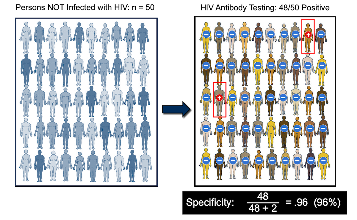 HIV Diagnostic Testing - Core Concepts