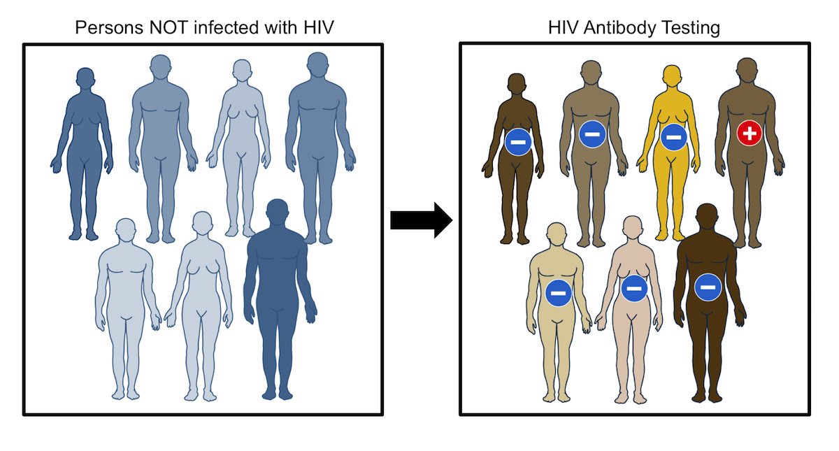 HIV Diagnostic Testing - Core Concepts