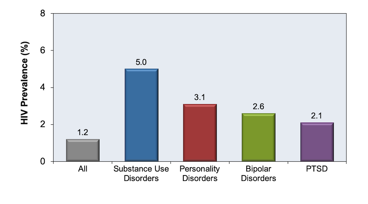 These data were obtained through general outpatient psychiatric clinics at Duke University Medical Center during 2001-2004.<div>Source: Beyer JL, Taylor L, Gersing KR, Krishnan KR. Prevalence of HIV infection in a general psychiatric outpatient population. Psychosomatics. 2007;48:31-7.</div>