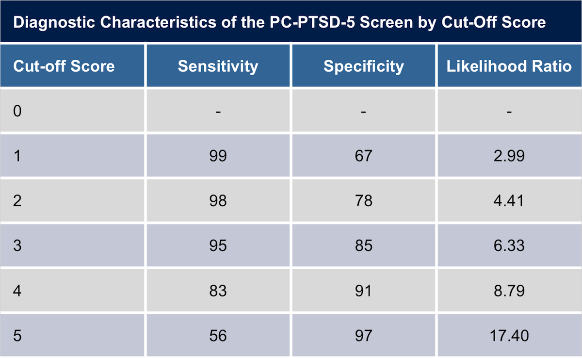 These data are based on surveys from 399 adult Veterans seen at a primary clinic. The Primary Care PTSD Screen for DSM-5 (PC-PTSD-5) screening tool was used.<div>Source: Prins A, Bovin MJ, Smolenski DJ, et al. The Primary Care PTSD Screen for DSM-5 (PC-PTSD-5): Development and Evaluation Within a Veteran Primary Care Sample. J Gen Intern Med. 2016;31:1206-11.</div>