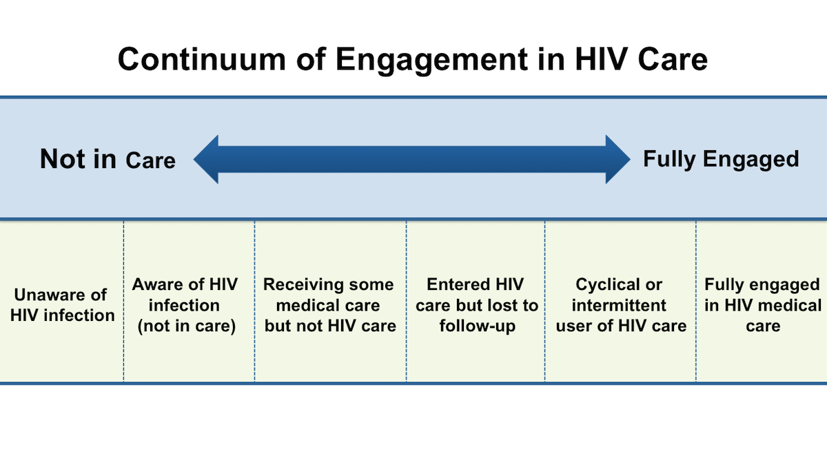 This graphic represents the continuum of engagement in HIV care, as represented by the Health Resources and Services Administration.<div>Source: Cheever LW. Engaging HIV-infected patients in care: their lives depend on it. Clin Infect Dis. 2007;44:1500-2.</div>