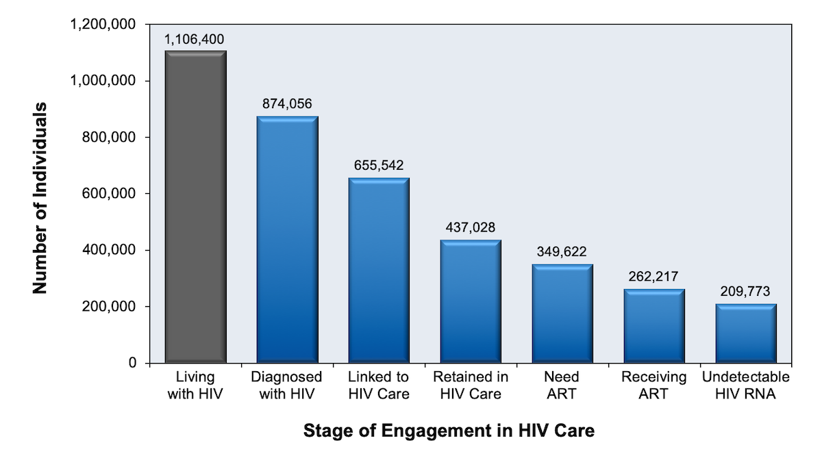 This graphic represents a model generated by Gardner and colleagues. With this cascade only 19% of persons living with HIV in the United States in 2006 had undetectable HIV RNA levels. Among persons with diagnosed HIV, 24% had undetectable HIV RNA levels.  