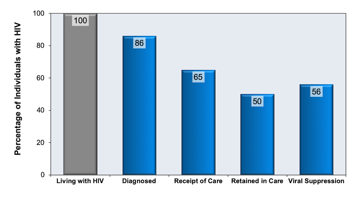 This graphic represents HIV care cascade estimates from the CDC for 2011; the CDC used data from the National HIV Surveillance System and the Medical Monitoring Project for these estimates.<div>Source: Bradley H, Hall HI, Wolitski RJ, et al. Vital Signs: HIV diagnosis, care, and treatment among persons living with HIV--United States, 2011. MMWR Morb Mortal Wkly Rep. 2014;63:1113-7.</div>