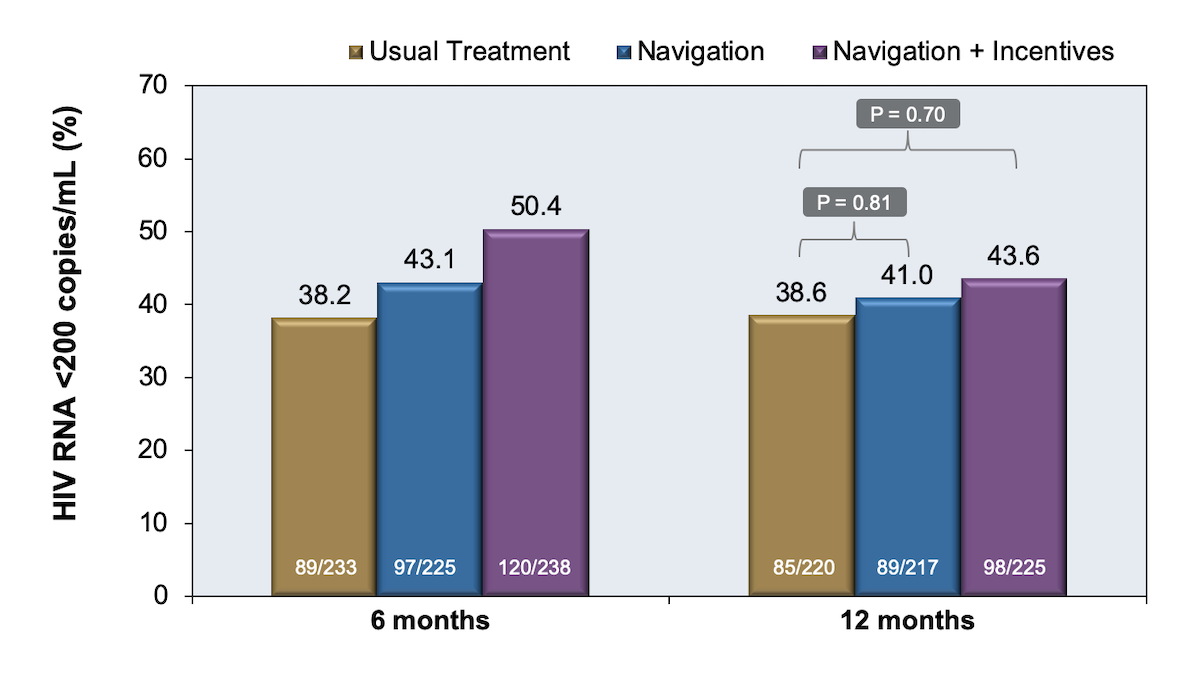This study was conducted from July 2012 through January 2014 and investigators enrolled 814 patients with HIV infection and substance use who were hospitalized to determine the impact of different strategies on subsequent engagement in HIV care and treatment.  Patients were randomized to one of three groups: patient navigation alone, patient navigation plus financial incentives, or treatment as usual. At 12 months, there was not a statistical difference in the three groups.<div>Source: Metsch LR, Feaster DJ, Gooden L, et al. Effect of Patient Navigation With or Without Financial Incentives on Viral Suppression Among Hospitalized Patients With HIV Infection and Substance Use: A Randomized Clinical Trial. JAMA. 2016;316:156-70.</div>