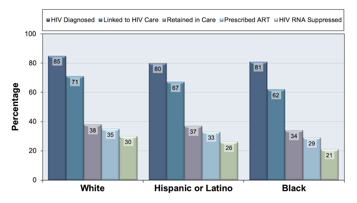 This graph shows the percentages for individuals in the United States engaged in HIV medical care, as estimated by the Centers for Disease Control and Prevention for selected stages of the HIV cascade during 2009.