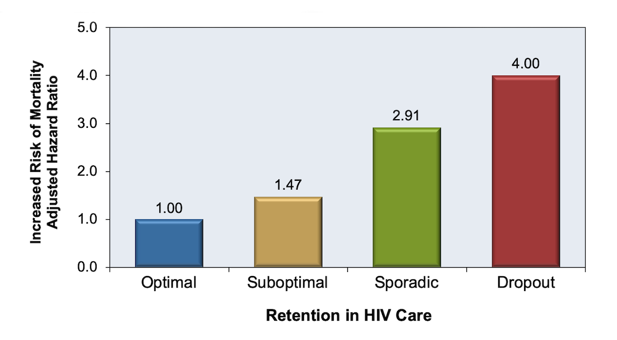 This retrospective study analyzed data from 2,197 persons in South Carolina newly diagnosed with HIV infection from January 1, 2004 through December 31, 2009. The subjects were followed over 2 years and data analyzed for 6-month intervals (total of 4 intervals).</br>Optimal = 4 visits in 4 intervals</br>