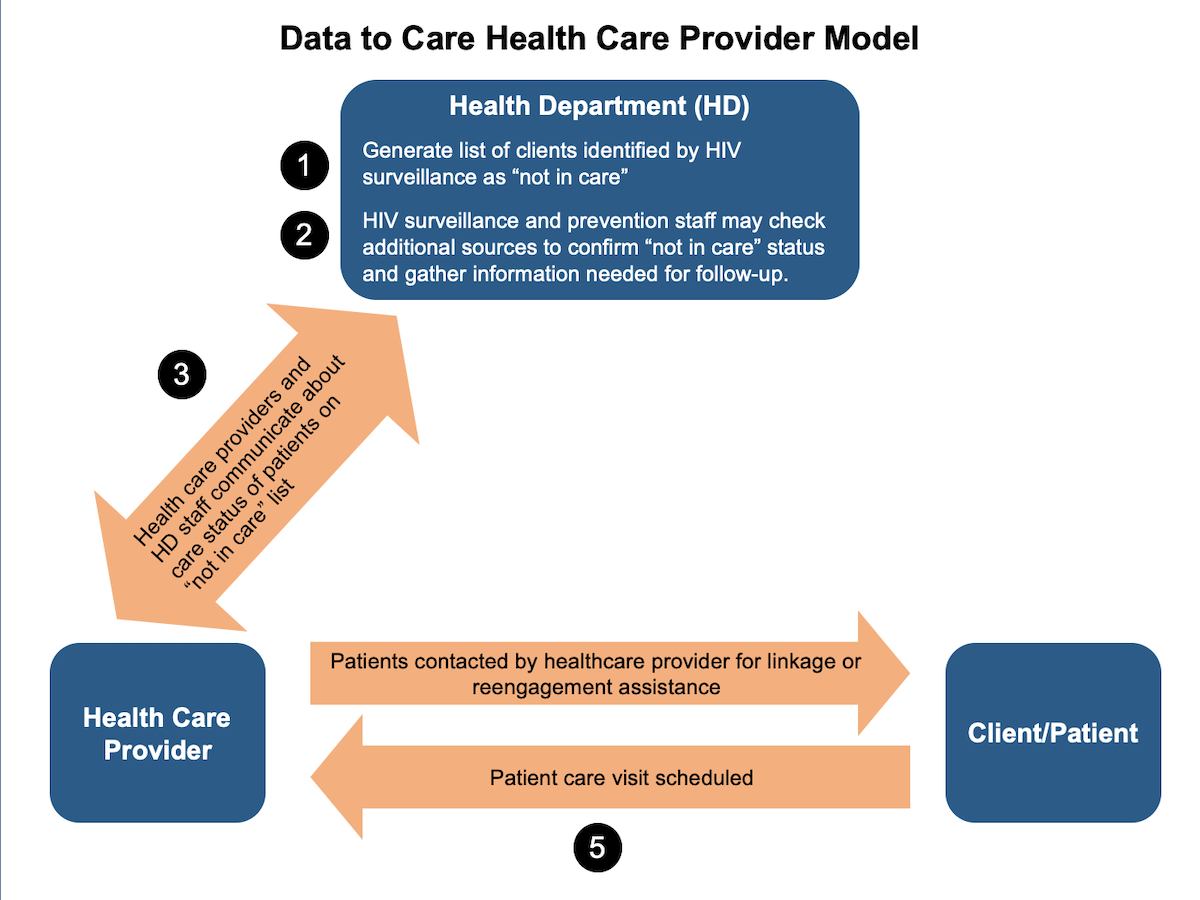 <div>Source: Centers for Disease Control and Prevention (CDC). Data to Care: Using HIV Surveillance Data to Support the HIV Care Continuum.</div>