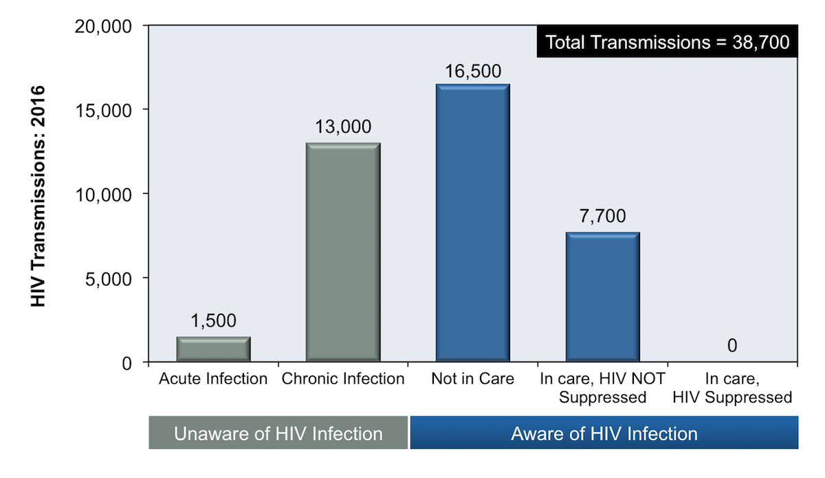 The estimated number of HIV transmissions in 2016 resultant of persons with a known HIV diagnosis but who were not in care was 16,500, which was approximately 43% of all new HIV transmissions that year.<div>Source: Li Z, Purcell DW, Sansom SL, Hayes D, Hall HI. Vital Signs: HIV transmission along the continuum of care - United States, 2016. MMWR Morb Mortal Wkly Rep. 2019;68:267-72.</div>