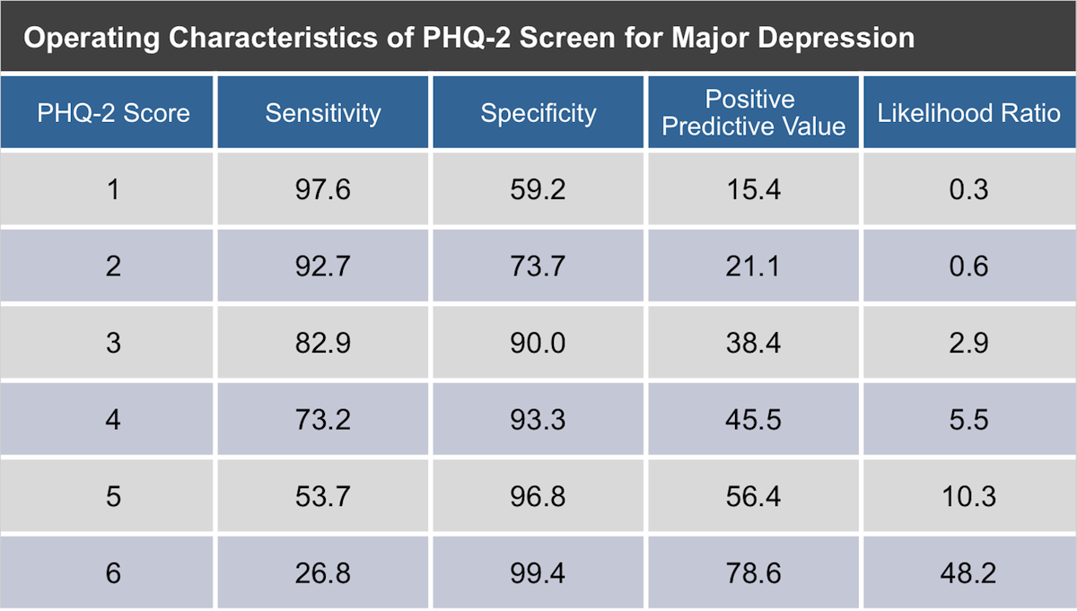 This table shows the sensitivity, specificity, positive predictive value, and likelihood ratios for the range of PHQ-2 scores in diagnosing major depressive disorder. These data are based on surveys from 580 patients who completed the PHQ-2 and had an independent mental health professional interviews.<div>Source: Kroenke K, Spitzer RL, Williams JB. The Patient Health Questionnaire-2: Validity of a Two-Item Depression Screener. Medical Care. 2003;41:1284-92.</div>