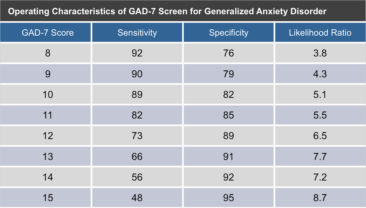 This table shows the sensitivity, specificity, and likelihood ratios for the GAD-7 scores in the range of 8 to 15 as a diagnosis for generalized anxiety disorder. These data are based on 995 patients who completed the GAD-7 and underwent structured psychiatric interviews by a mental health professional as an evaluation for generalized anxiety disorder.<div>Source: Spitzer RL, Kroenke K, Williams JB, Löwe B. A brief measure for assessing generalized anxiety disorder: the GAD-7. Arch Intern Med. 2006;166:1092-7.</div>