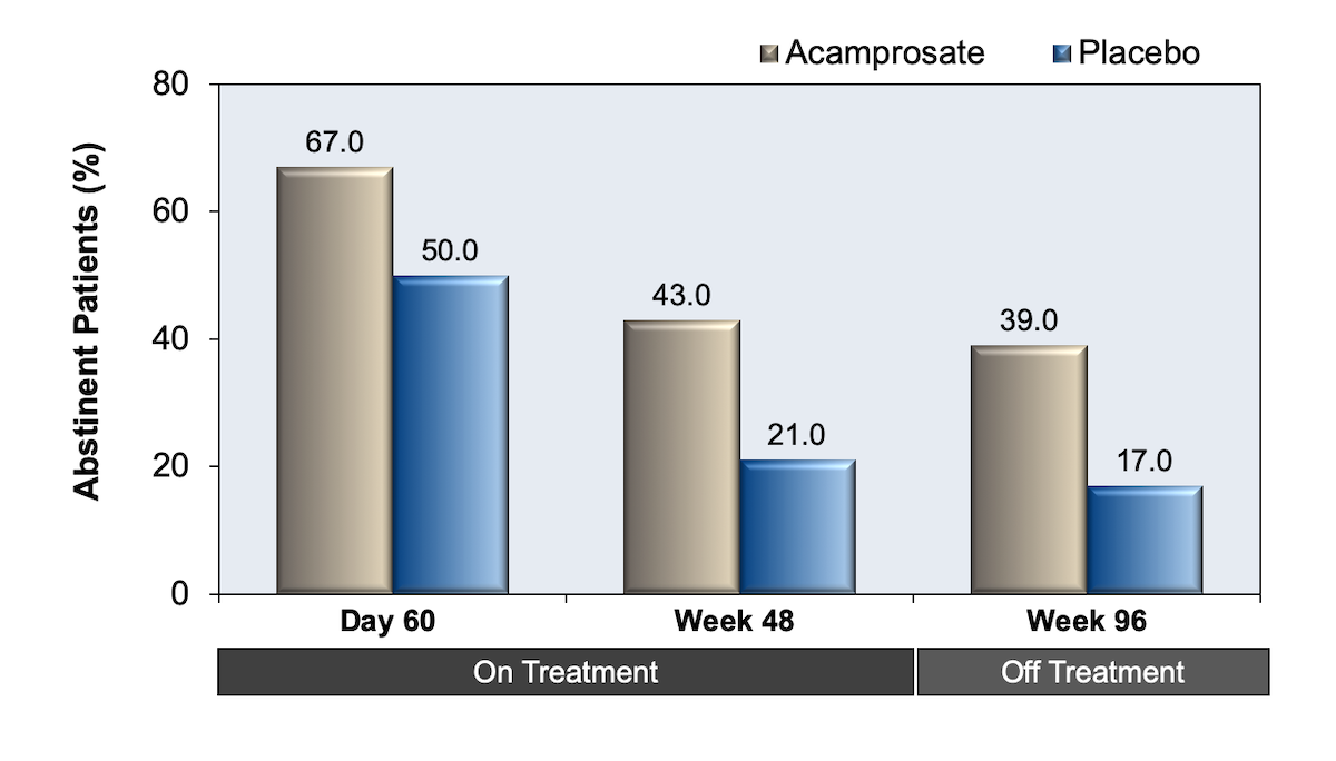 This graph shows results of acamprosate versus placebo in 272 persons with alcohol dependence. Result are shown for day 60 during treatment, at week 48 (end-of-treatment), and week 96 (48 weeks post treatment).<div>Source: Sass H, Soyka M, Mann K, Zieglgänsberger W. Relapse prevention by acamprosate. Results from a placebo-controlled study on alcohol dependence. Arch Gen Psychiatry. 1996;53:673-80.</div>