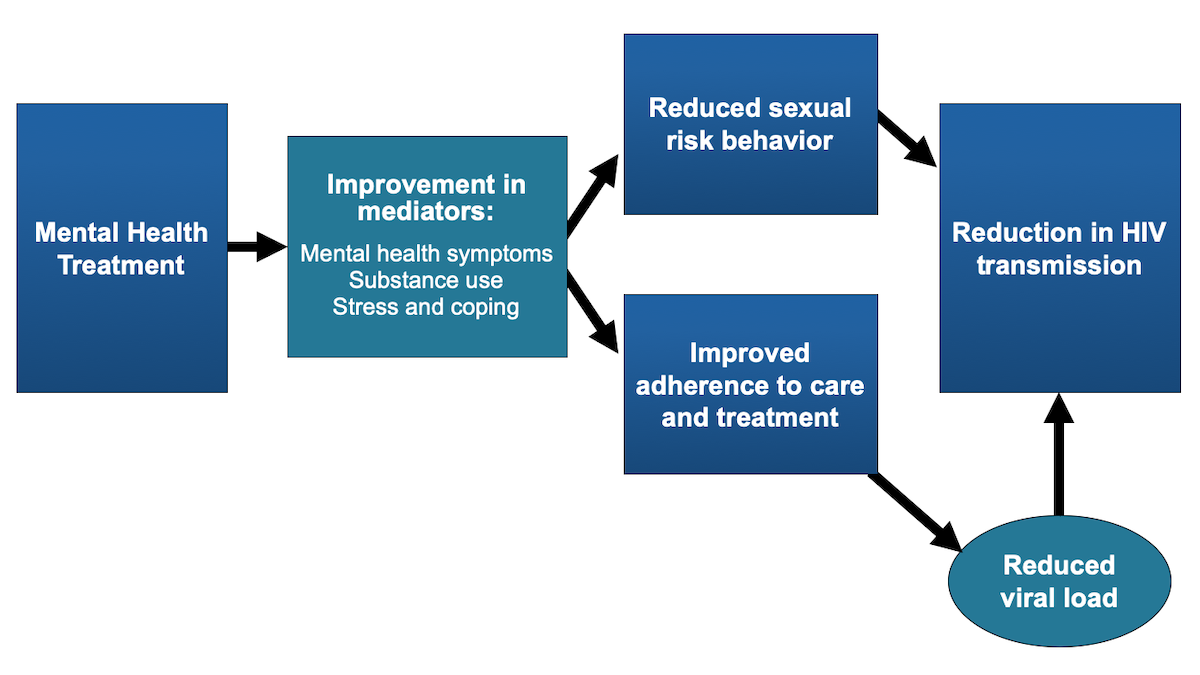 <div>Source: Sikkema KJ, Watt MH, Drabkin AS, Meade CS, Hansen NB, Pence BW. Mental health treatment to reduce HIV transmission risk behavior: a positive prevention model. AIDS Behav. 2010;14:252-62.</div>