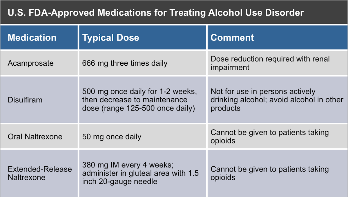 <div>Source: Substance Abuse and Mental Health Services Administration and National Institute on Alcohol Abuse and Alcoholism. Medication for the treatment of alcohol use disorder: a brief guide. HHS Publication No. (SMA) 15-4907. Rockville, MD: Substance Abuse and Mental Health Services Administration, 2015.</div>