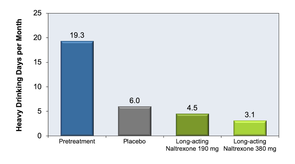 This graphic shows results from a 6-month, placebo-controlled study that randomized 624 alcohol-dependent adults to receive either placebo or one of two doses of extended release injectable naltrexone (190 mg per month or 380 mg every 4 weeks).<div>Source: Garbutt JC, Kranzler HR, O'Malley SS, et al. Efficacy and tolerability of long-acting injectable naltrexone for alcohol dependence: a randomized controlled trial. JAMA. 2005;293:1617-25.</div>