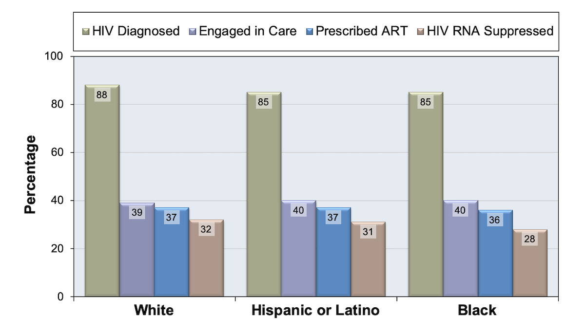 This graph shows the percentages for individuals in the United States engaged in as estimated by the Centers for Disease Control and Prevention for selected stages of the HIV cascade during 2011.<div>Source: Bradley H, Hall HI, Wolitski RJ, et al. Vital Signs: HIV diagnosis, care, and treatment among persons living with HIV--United States, 2011. MMWR Morb Mortal Wkly Rep. 2014;63:1113-7.</div>