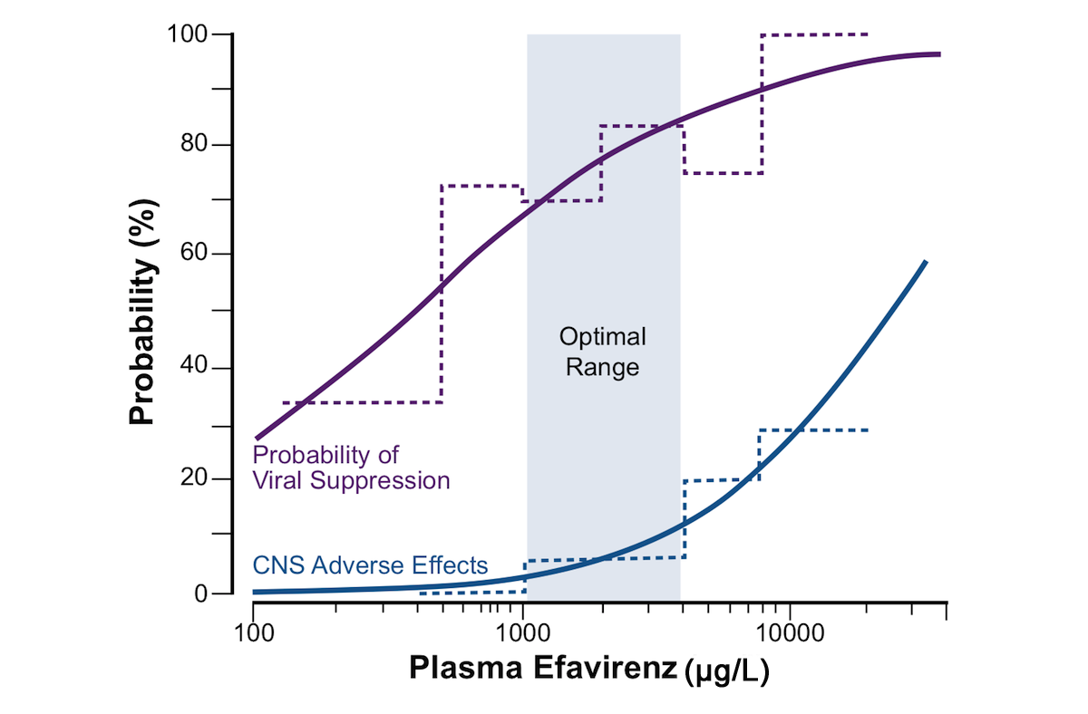 This graph shows a correlation of plasma efavirenz levels and probability of CNS adverse effects. The probability of viral suppression is shown by the purple line and the central nervous system adverse effects are shown by the blue line. The data shown as stepped lines represent the observed frequency in predefined concentration ranges and the curved lines represent the fitted regression model. The grey box in the middle represents the optimal efavirenz concentration range of 1000-4,000 µg/L (equivalent to 1-4 µg/mL).<div>Source: Marzolini C, Telenti A, Decosterd LA, Greub G, Biollaz J, Buclin T. Efavirenz plasma levels can predict treatment failure and central nervous system side effects in HIV-1-infected patients. AIDS. 2001;15:71-5.</br>