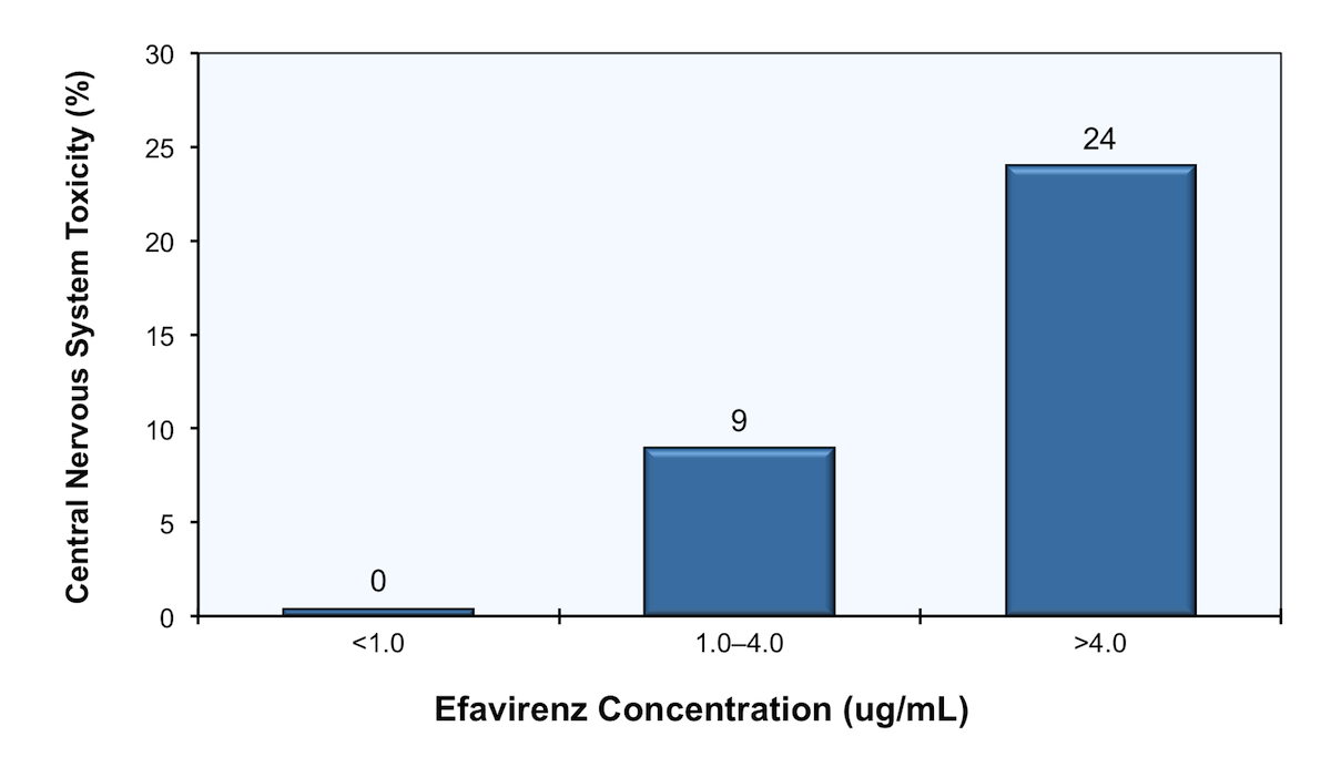 This study involved an analysis of 130 patients on an-efavirenz based antiretroviral regimen. Blood samples for efavirenz levels were drawn at an average of 14 hours after efavirenz intake. The bar graph shows the percentage of patients with central nervous system toxicity based on efavirenz levels. Patients with levels greater than 4.0 µg/ml had an approximately three-fold greater incidence of with central nervous system toxicity than patients with levels in the 1.0-4.0 µg/mL range.<div>Source: Marzolini C, Telenti A, Decosterd LA, Greub G, Biollaz J, Buclin T. Efavirenz plasma levels can predict treatment failure and central nervous system side effects in HIV-1-infected patients. AIDS. 2001;15:71-5.</div>