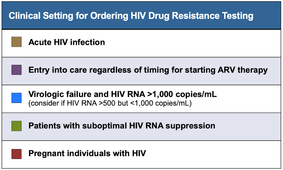 The HHS Guidelines for the Use of Antiretroviral Agents in HIV-1-Infected Adults and Adolescent recommends routine HIV drug resistance testing in the situations shown in this figure.<div>Source: Panel on Antiretroviral Guidelines for Adults and Adolescents. Guidelines for the use of antiretroviral agents in HIV-1-infected adults and adolescents. Department of Health and Human Services. Laboratory testing: drug-resistance testing. July 14, 2016.</div>
