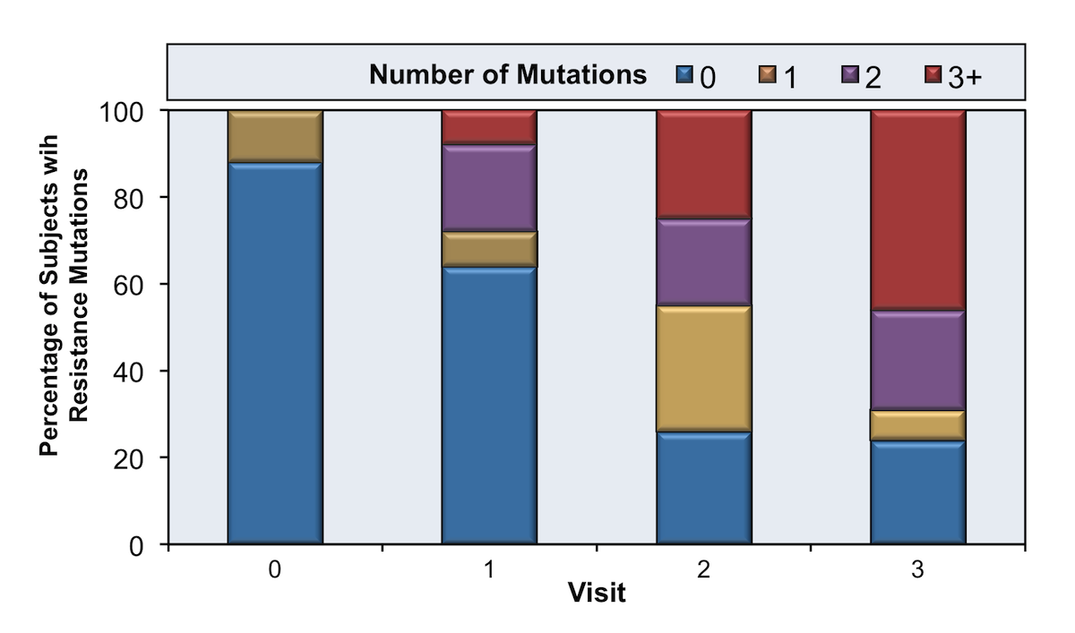 In this study, investigators followed 29 individuals who had incomplete virologic suppression on a regimen that contained raltegravir. With each subsequent visit, a progressive number of integrase mutations developed, translating to higher levels of resistance to raltegravir and to other integrase strand transfer inhibitors.<div>Source: Hatano H, Lampiris H, Fransen S, et al. Evolution of integrase resistance during failure of integrase inhibitor-based antiretroviral therapy. J Acquir Immune Defic Syndr. 2010;54:389-93.</div>