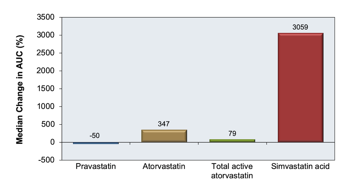 <div>Source: Fichtenbaum CJ, Gerber JG, Rosenkranz SL, et al. Pharmacokinetic interactions between protease inhibitors and statins in HIV seronegative volunteers: ACTG Study A5047. AIDS. 2002;16:569-77. Reproduced with permission from Lippincott Williams & Wilkins</div>