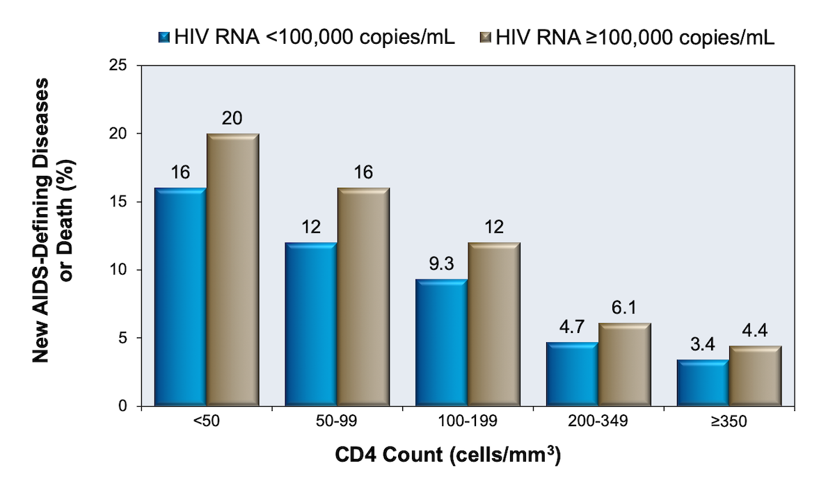 The analysis is based on 12,574 antiretroviral-naïve adult patients who started on antiretroviral therapy that consisted of a combination of at least 3 medications. An AIDS-defining illness was based on the 1993 CDC classification (except those persons who developed a CD4 count less than 200 cells/mm3 were not classified as having a new AIDS-defining illness).<div>Source: Egger M, May M, Chene G, et al. Prognosis of HIV-1-infected patients starting highly active antiretroviral therapy: a collaborative analysis of prospective studies. Lancet. 2002;360:119-29.</div>