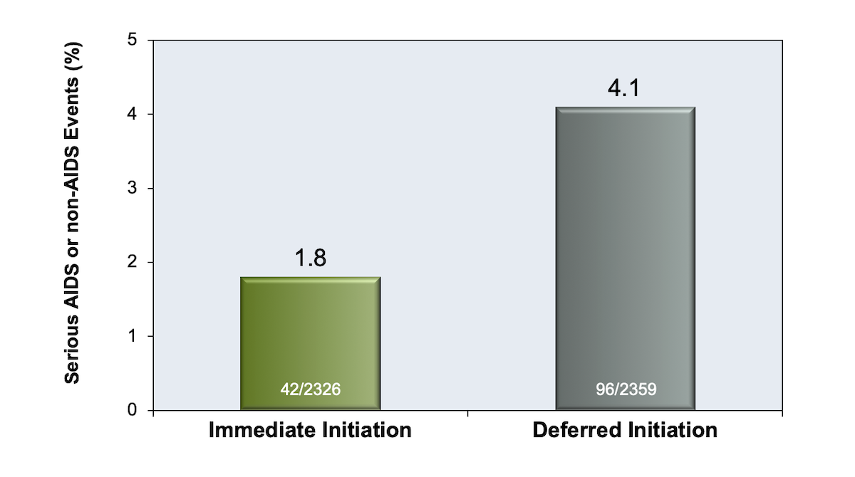 In the START Trial, investigators randomized symptomatic individuals with HIV infection who have a CD4 count greater than 350 cells/mm<sup>3</sup> to immediately start antiretroviral therapy or defer therapy. The number of serious AIDS or non-AIDS defining events occurred in fewer patients in the immediate therapy group versus those in the deferred therapy (1.8% versus 4.1%).<div>Source: INSIGHT START Study Group, Lundgren JD, Babiker AG, Gordin F, et al. Initiation of Antiretroviral Therapy in Early Asymptomatic HIV Infection. N Engl J Med. 2015;373:795-807.</div>
