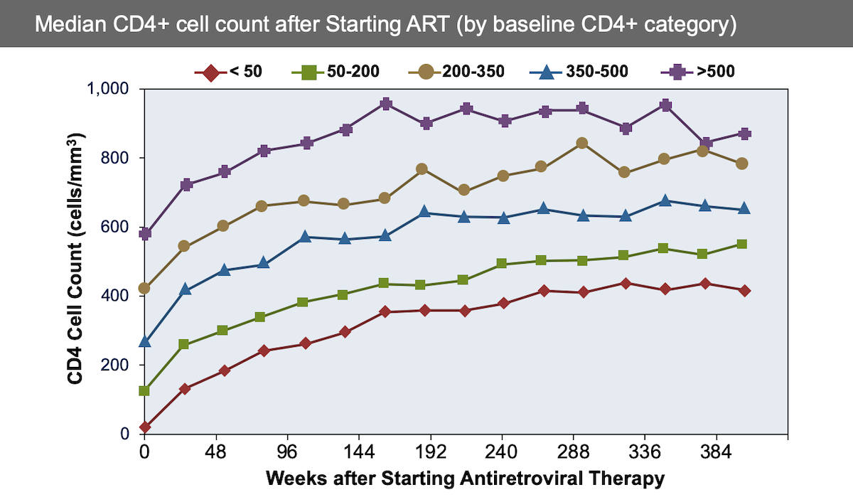 In this study, 5299 antiretroviral-therapy naive patients were followed to observe CD4 cell count responses after 7 years of antiretroviral therapy. Groups were stratified by baseline CD4 count and although all groups had significant increases in CD4 counts, the recovery to near normal CD4 count levels was much more likely to occur in those with higher baseline CD4 counts.<div>Source: Gras L, Kesselring AM, Griffin JT, et al. CD4 cell counts of 800 cells/mm3 or greater after 7 years of highly active antiretroviral therapy are feasible in most patients starting with 350 cells/mm<sup>3</sup> or greater. J Acquir Immune Defic Syndr. 2007;45:183-92.</div>