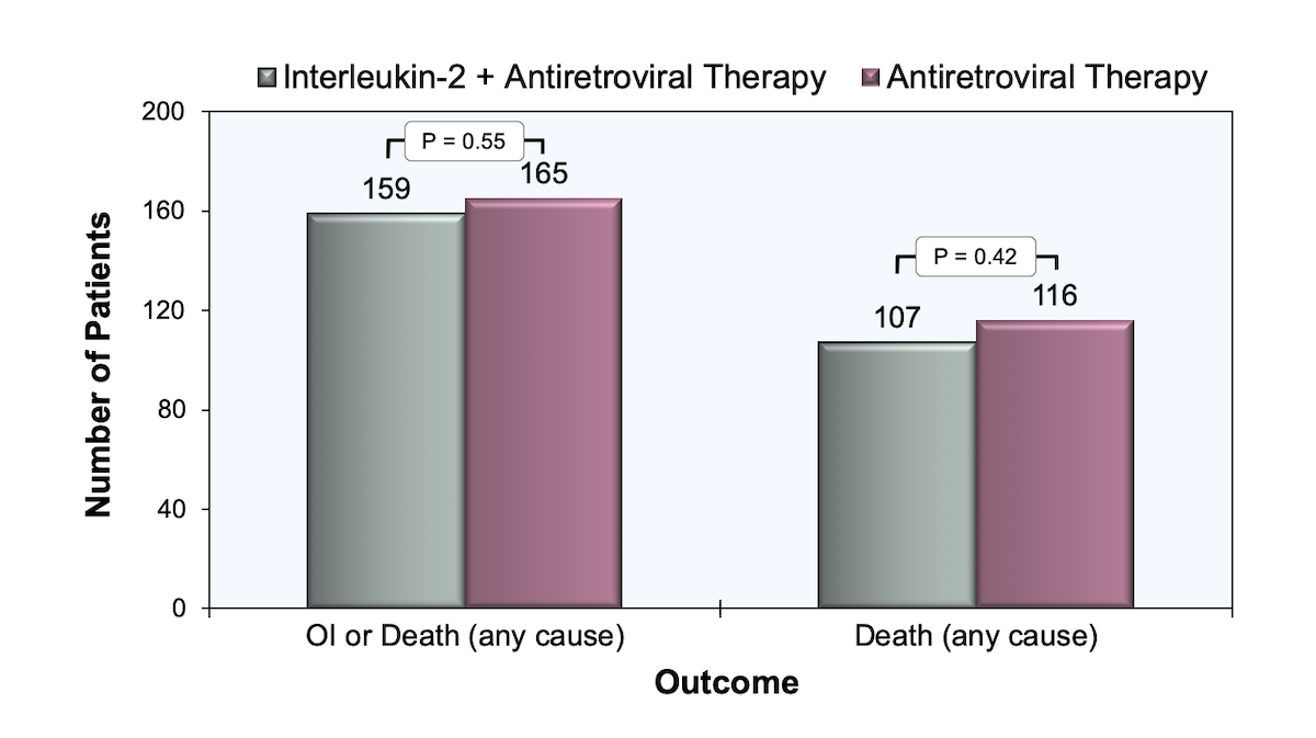 This graph shows the outcome of 4111 patients with a CD4 count greater than 350 cells/mm<sup>3</sup> who were randomized to receive interleukin-2 plus antiretroviral therapy or antiretroviral therapy alone.<div>Source: INSIGHT-ESPRIT Study Group; SILCAAT Scientific Committee, Abrams D, et al. Interleukin-2 therapy in patients with HIV infection. N Engl J Med. 2009;361:1548-59.</div>
