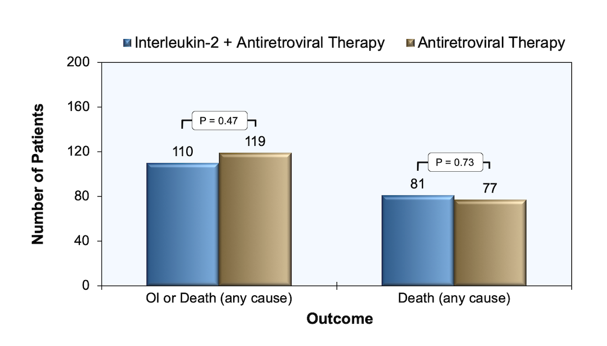 This graph shows the outcome of 1695 patients with a CD4 count less than 200 cells/mm<sup>3</sup> who were randomized to receive interleukin-2 plus antiretroviral therapy or antiretroviral therapy alone. </br>