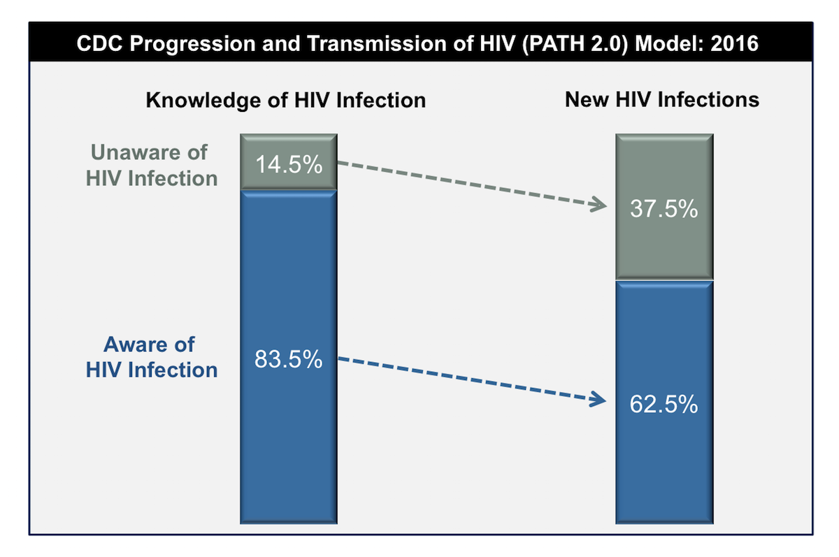 This graphic is based on 2012 CDC HIV transmission rate modeling estimates in the United States. For this model, the investigators used the estimate of 20% of persons unaware of their HIV status in the United States based on HIV status data available in 2012.<div>Source: Hall HI, Holtgrave DR, Maulsby C. HIV transmission rates from persons living with HIV who are aware and unaware of their infection. AIDS. 2012;26:893-6.</div>