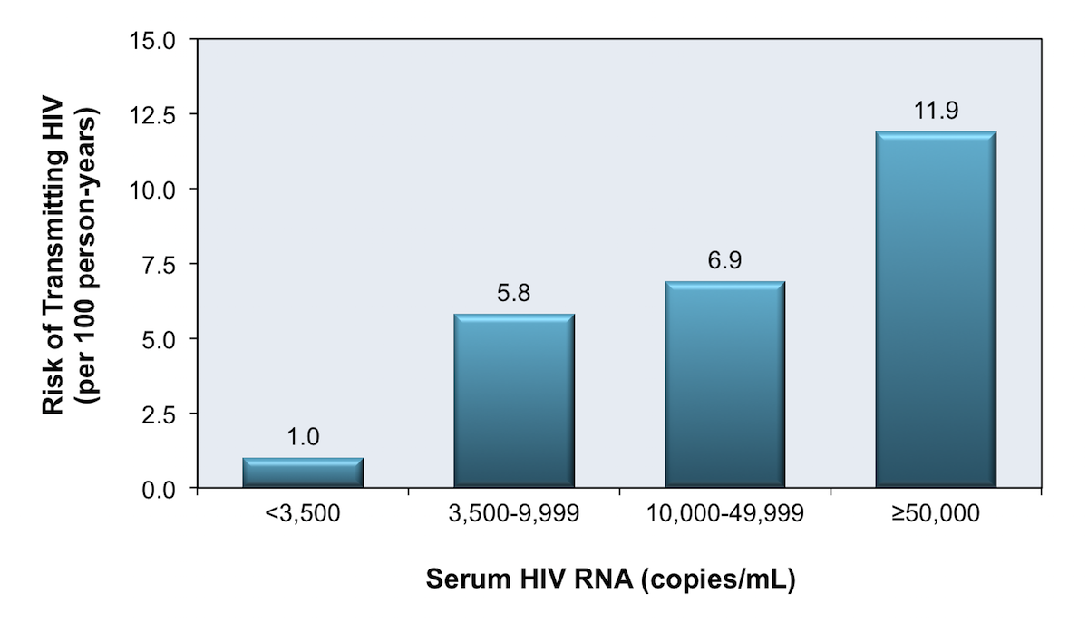 In this study, 415 HIV-1 serodiscordant couples (one partner HIV-positive and the other HIV-negative) in Rakai Uganda were enrolled and followed prospectively for up to 30 months to evaluate HIV transmission. None of the individuals enrolled in the study were receiving antiretroviral therapy. This graphic illustrates the correlation of risk of HIV transmission and serum HIV-1 levels in the person infected with HIV. No HIV transmissions occurred from persons with HIV who had serum HIV RNA-1 levels less than 1,500 copies/mL.<div>Source: Quinn TC, Wawer MJ, Sewankambo N, et al. Viral load and heterosexual transmission of human immunodeficiency virus type 1. Rakai Project Study Group. N Engl J Med. 2000;342:921-9.</div>