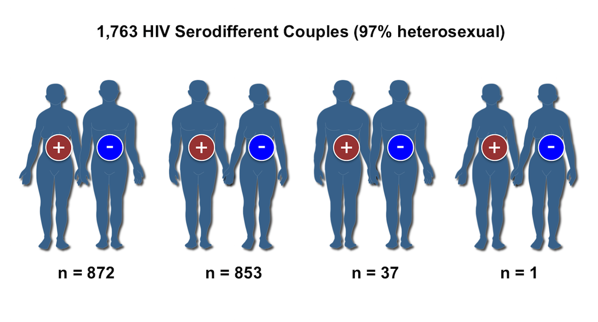 The HPTN 052 trial enrolled 1,763 HIV serodiscordant couples and 97% of the couples were heterosexual.<div>Source: Cohen MS, Chen YQ, McCauley M, et al. Prevention of HIV-1 infection with early antiretroviral therapy. N Engl J Med. 2011;365:493-505.</div>
